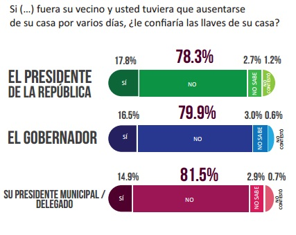 Mexicanos_Noi_Confían_Instituciones_Alcaldes_de_Mexico_Marzo_2015