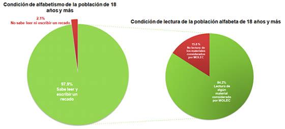Condicion_Lectora_INEGI_Alcaldes_Abril
