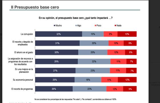 Ciudadanos_desconocen_presupuesto_base_cero_Alcaldes_de_Mexico1