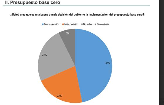 Ciudadanos_desconocen_presupuesto_base_cero_Alcaldes_de_Mexico2