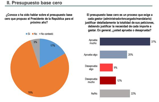 Ciudadanos_desconocen_presupuesto_base_cero_Alcaldes_de_Mexico_Julio_2015
