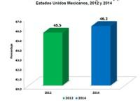 Diez datos sobre la pobreza en México