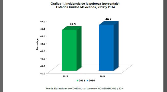 Datos_Pobreza_Mexico_Alcaldes_de_Mexico_Julio_2015