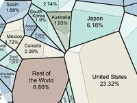 ¿Cómo se compone la economía mundial?