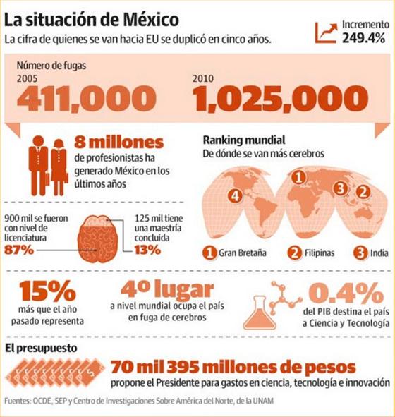 Fuga_Cerebros_Mexico_Alcaldes_de_Mexico_Julio_2015