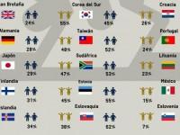 México en penúltimo lugar de satisfacción con la democracia