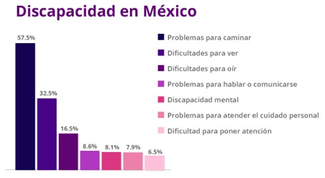 Unam_diseña_proyectos_discapacidad_Alcaldes_de_Mexico