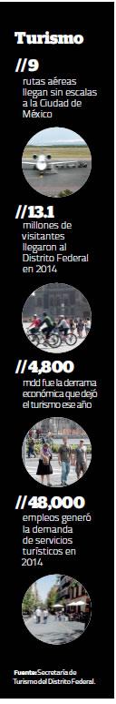 turismo-df