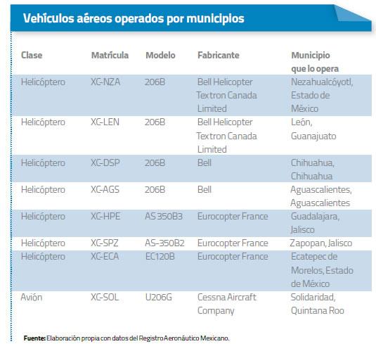 vehiculos-aeros-operados-por-municipios