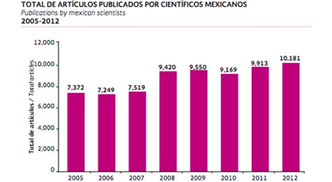 Aumenta_influencia_mexicana_ciencia_Alcaldes_de_Mexico_Octubre