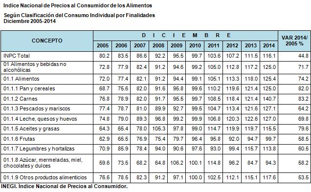 Produccion_alimentaria_Mexico_Alcaldes_de_Mexico_Octubre_2015