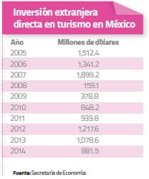 inversion-extranjera-directa-mexico