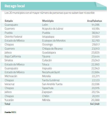 Rezago-Local