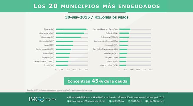 20-Municipios-Mas-Endeudados