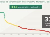 Más del 50% de municipios reprueban en información presupuestal: IMCO