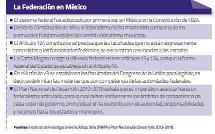 federacion-mexico
