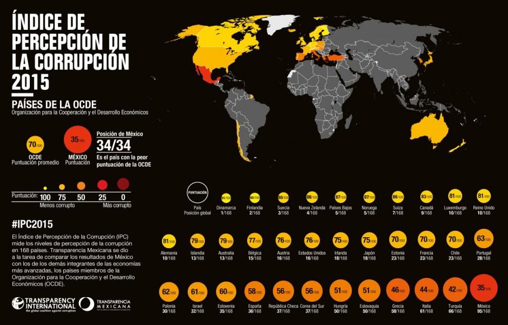Mexico_mas_corrupcion_de_la_OCDE_Alcaldes_de_Mexico_Enero_2016