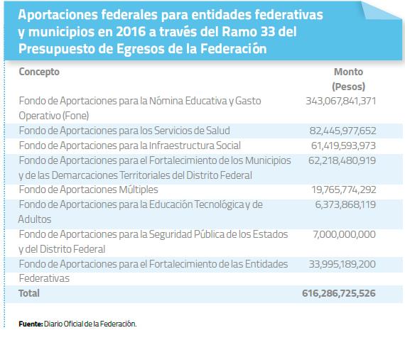aportacvciones-federales