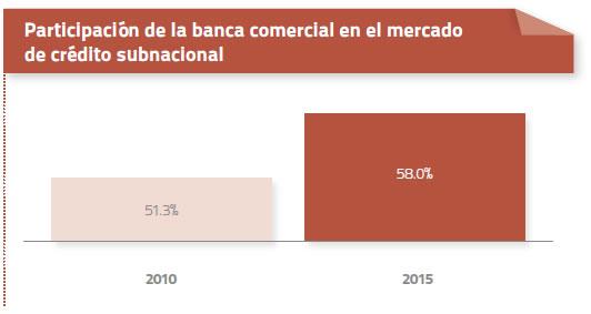 banca-comercial