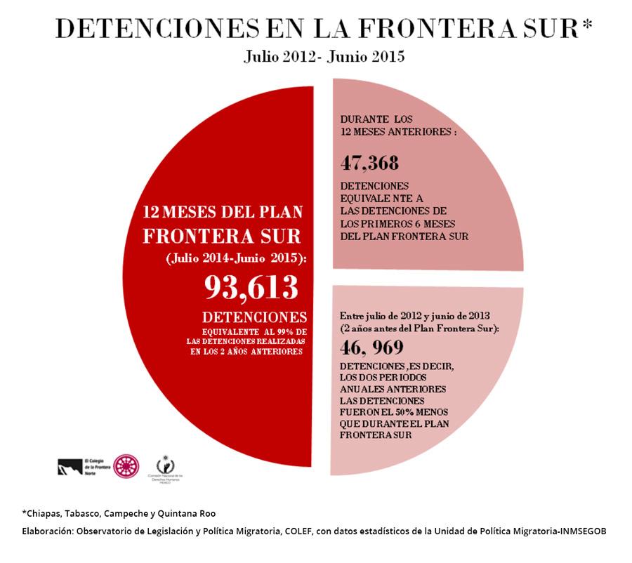 Detenciones_frontera_sur_1
