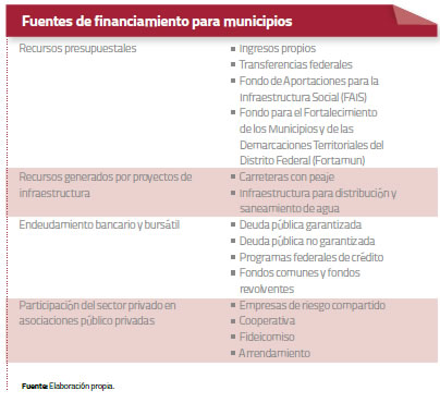 fuentes-de-financiamiento