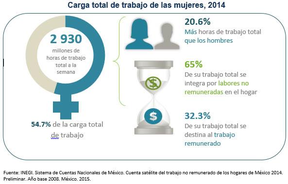Mujeres_en_la_economia_mexicana_Alcaldes_de_Mexico_Marzo_2016