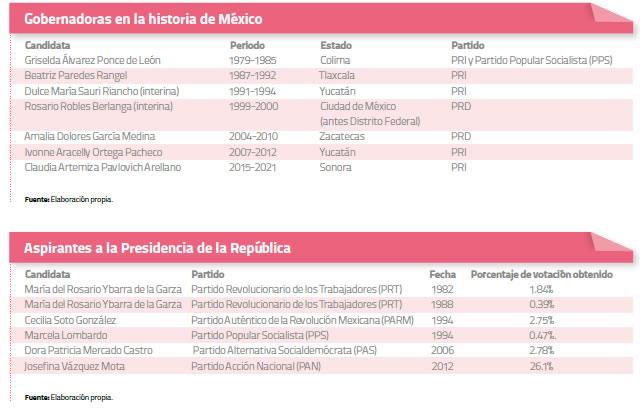 gobernadoras-mexico