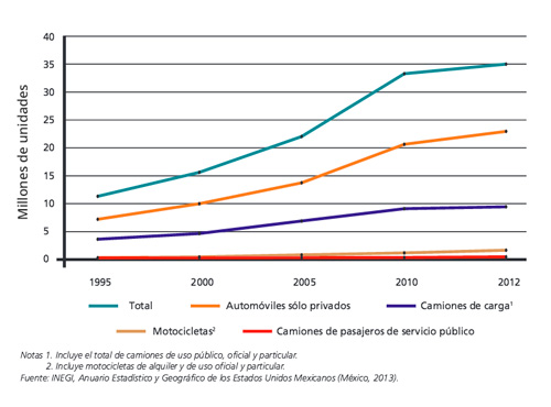 graf-parque-vehicular-registrado-1995-2012