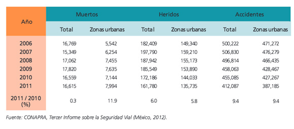 graf-seguridad-vial-mexico2006-2011