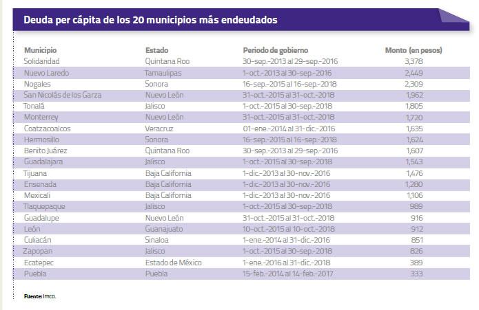 20-municipios-endeudados