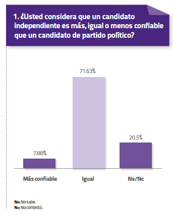 estadistica-voto-independiente