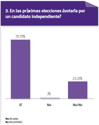 estadisticas3-voto-independiente
