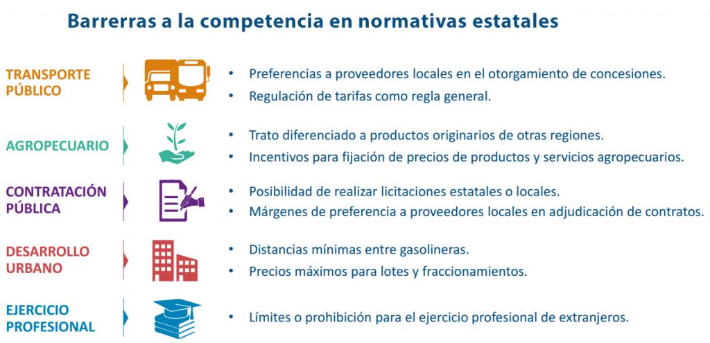 Barreras_a_competencia_normativas_estatales_Alcaldes_de_Mexico_Junio_2016