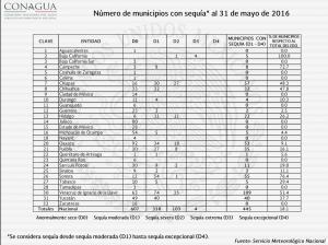 Municipios_afectados_con_sequía_Alcaldes_de_Mexico_Junio_2016