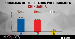PREP-CHIHUAHUA