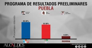 PREP-PUEBLA
