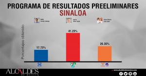 PREP-SINALOA