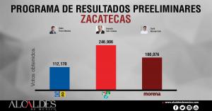 PREP-ZACATECAS