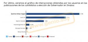 Sinaloa interacciones