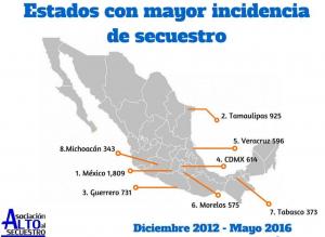 Solo_11_estados_con_cero_secuestros_Alcaldes_de_Mexico_Junio_2016