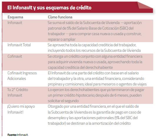 esquema-de-credito-infonavit