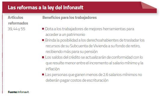ley-infonavit
