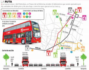 metrobus linea 7