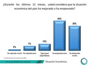 Situacion_economica_nacional_CESOP_Alcaldes_de_Mexico_Julio_2016