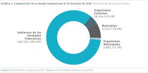 Deuda_Subnacional_IMCO_Alcaldes_de_Mexico_Grafica_1