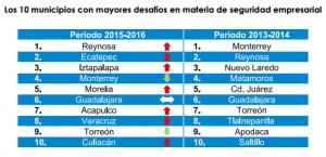 Municipios inseguros
