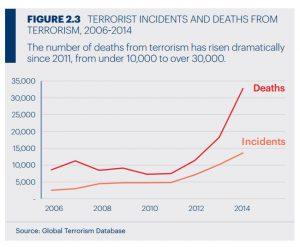 Terrorism-incident