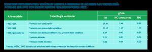 tabla_bici2016-2