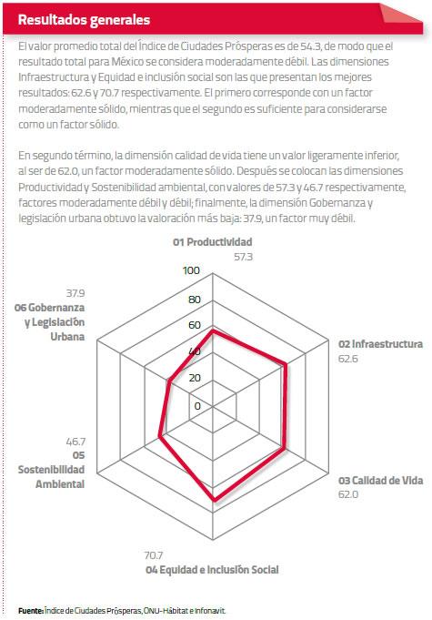 resultados-generales-infonavit