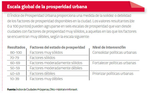 escala-global-prosperidad